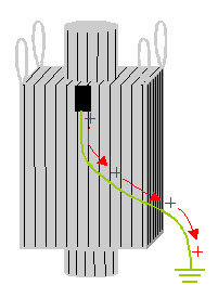 Type C FIBC are conductive